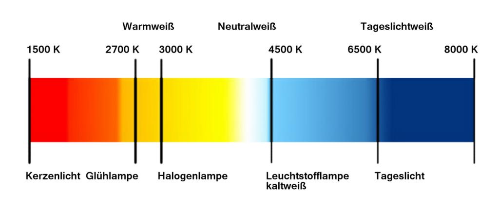farbtemperatur-Kopie